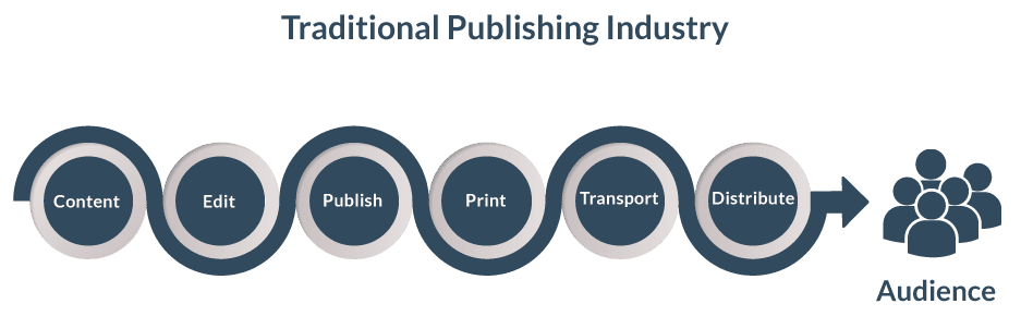 traditional publishing industry